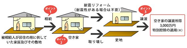 空き家の発生を抑制するための特例措置