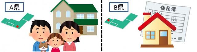 住民票は別の場所にあるが実際に住んでいる物件を売却の図