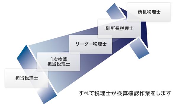 担当税理士 → 1次検算担当税理士 → リーダー税理士 → 副所長税理士 → 所長税理士
