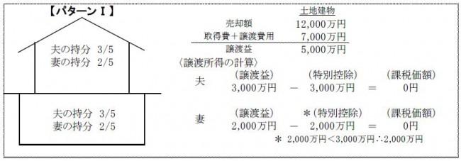 共有のマイホームを売却した場合の3,000万円特別控除の適用パターン1