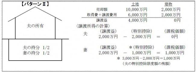 共有のマイホームを売却した場合の3,000万円特別控除の適用パターン2