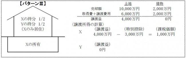 共有のマイホームを売却した場合の3,000万円特別控除の適用パターン3