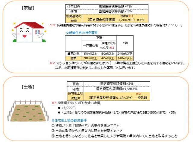 平成30年3月31日までに新築不動産を取得した場合の不動産取得税の算出方法のイラスト